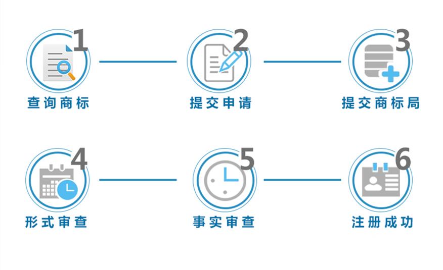 广州如何注册商标,要注意些什么地方?