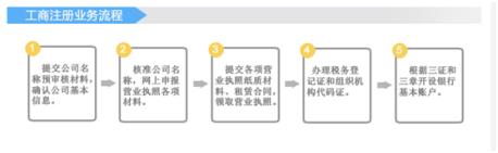 2018广州有限合伙公司注册流程和注册资本?
