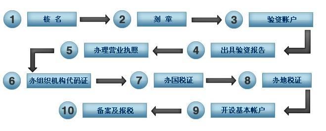 广州注册科技公司详细流程?