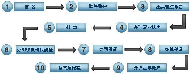 注册网络公司的注册流程及费用