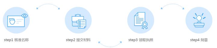 2018广州南沙注册公司最新办理流程